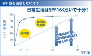 紫外線防御率