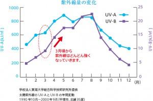 紫外線量 年間変化