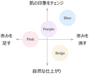色つき日焼け止め 選び方 ピンク パープル ブルー ベージュ