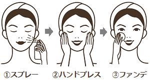 化粧水スプレー 使い方 やり方 画像