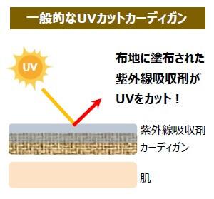 カーディガン UVカット 涼しい 紫外線防止 仕組み
